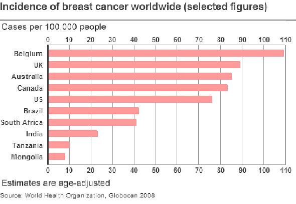 Breast Cancer Chart