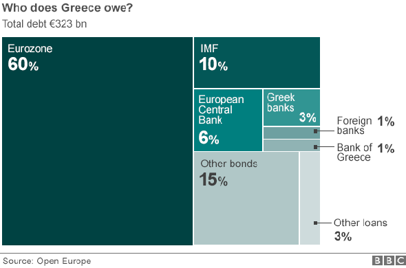Greek Debt Stats