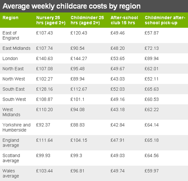 childcare funding stats