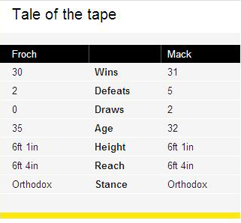 Carl Froch Tale of the Tape