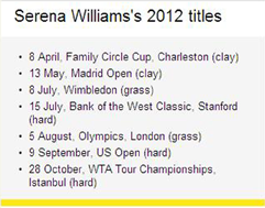 Serena Williams 2012 honours