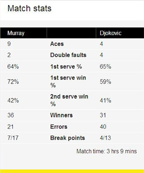 Andy Murray Match Stats