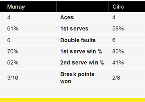 Murray vs Cilic stats
